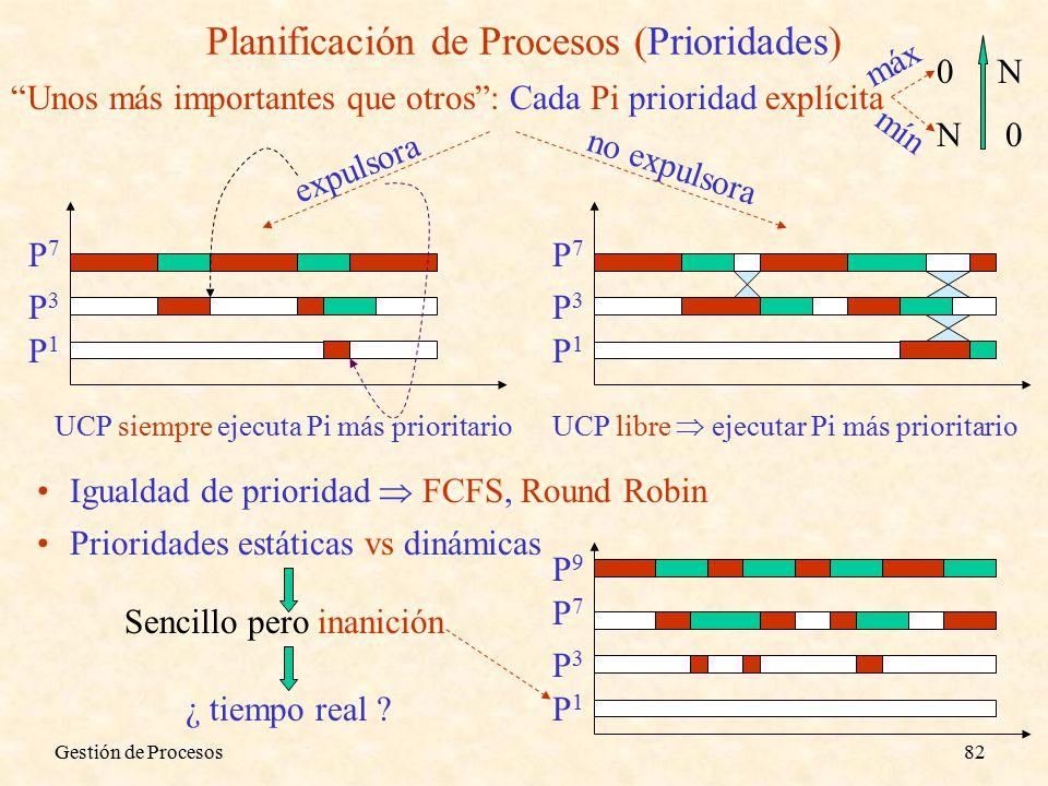 Gestión de Procesos82 Planificación de Procesos (Prioridades) Unos más importantes que otros : Cada Pi prioridad explícita 0 N N 0 mín máx expulsora P3P3 P7P7 P1P1 UCP siempre ejecuta Pi más prioritario UCP libre  ejecutar Pi más prioritario Igualdad de prioridad  FCFS, Round Robin Prioridades estáticas vs dinámicas Sencillo pero inanición P3P3 P7P7 P1P1 P9P9 ¿ tiempo real .