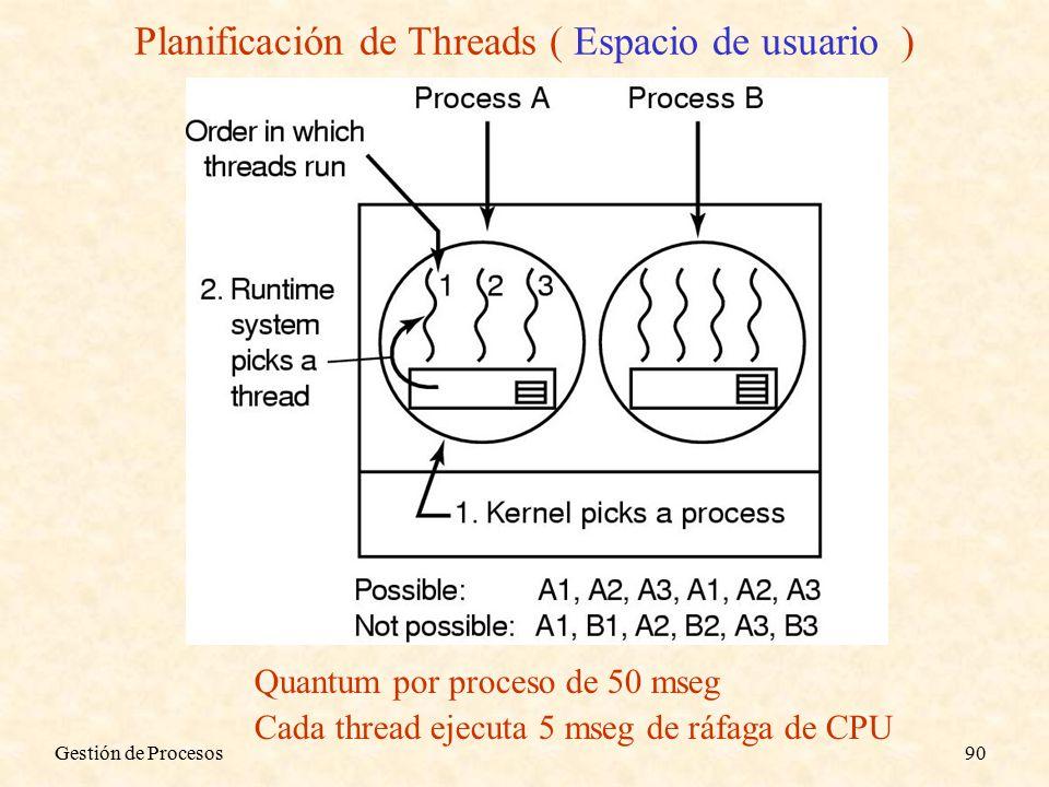 Gestión de Procesos90 Quantum por proceso de 50 mseg Cada thread ejecuta 5 mseg de ráfaga de CPU Planificación de Threads ( Espacio de usuario )