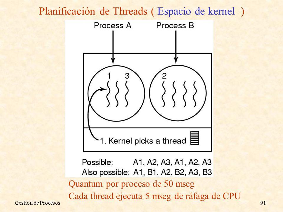 Gestión de Procesos91 Planificación de Threads ( Espacio de kernel ) Quantum por proceso de 50 mseg Cada thread ejecuta 5 mseg de ráfaga de CPU