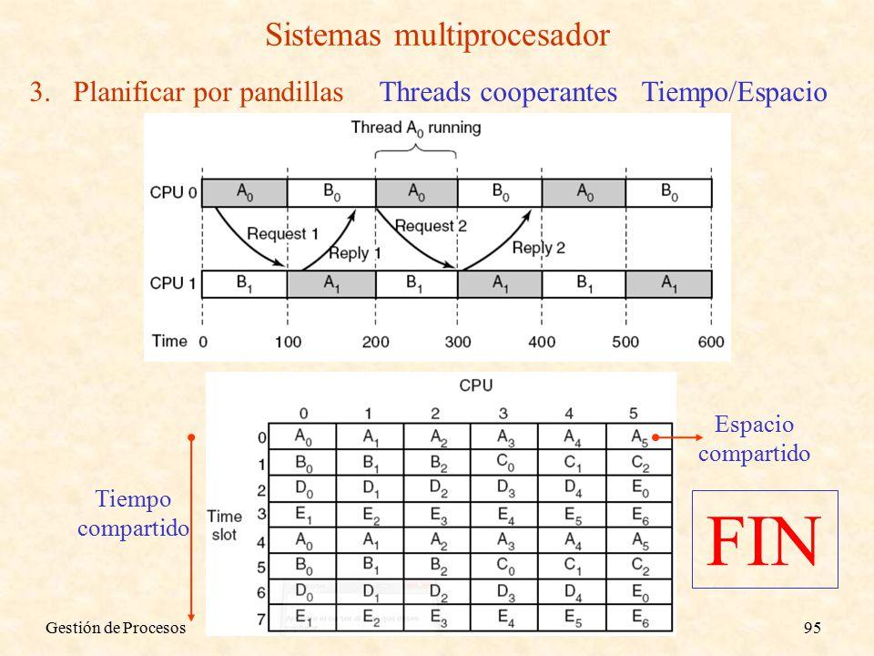 Gestión de Procesos95 Sistemas multiprocesador 3.Planificar por pandillasThreads cooperantesTiempo/Espacio Espacio compartido Tiempo compartido FIN