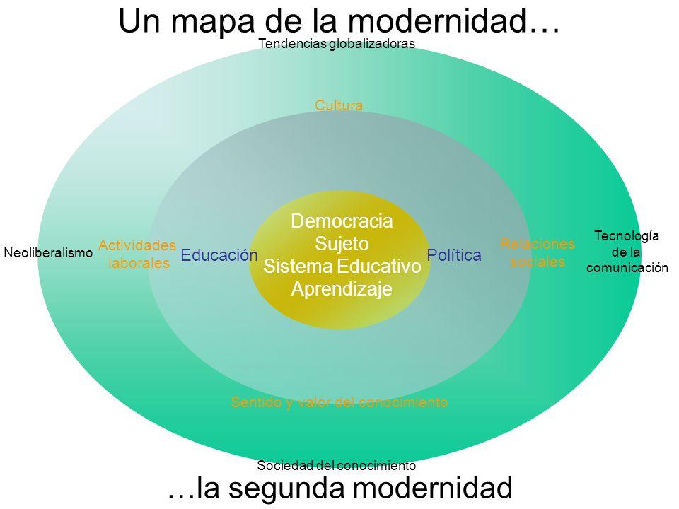 Tendencias globalizadoras Cultura Sentido y valor del conocimiento Sociedad del conocimiento Tecnología de la comunicación Neoliberalismo Actividades laborales Relaciones sociales Educación Política Democracia Sujeto Sistema Educativo Aprendizaje Un mapa de la modernidad… …la segunda modernidad
