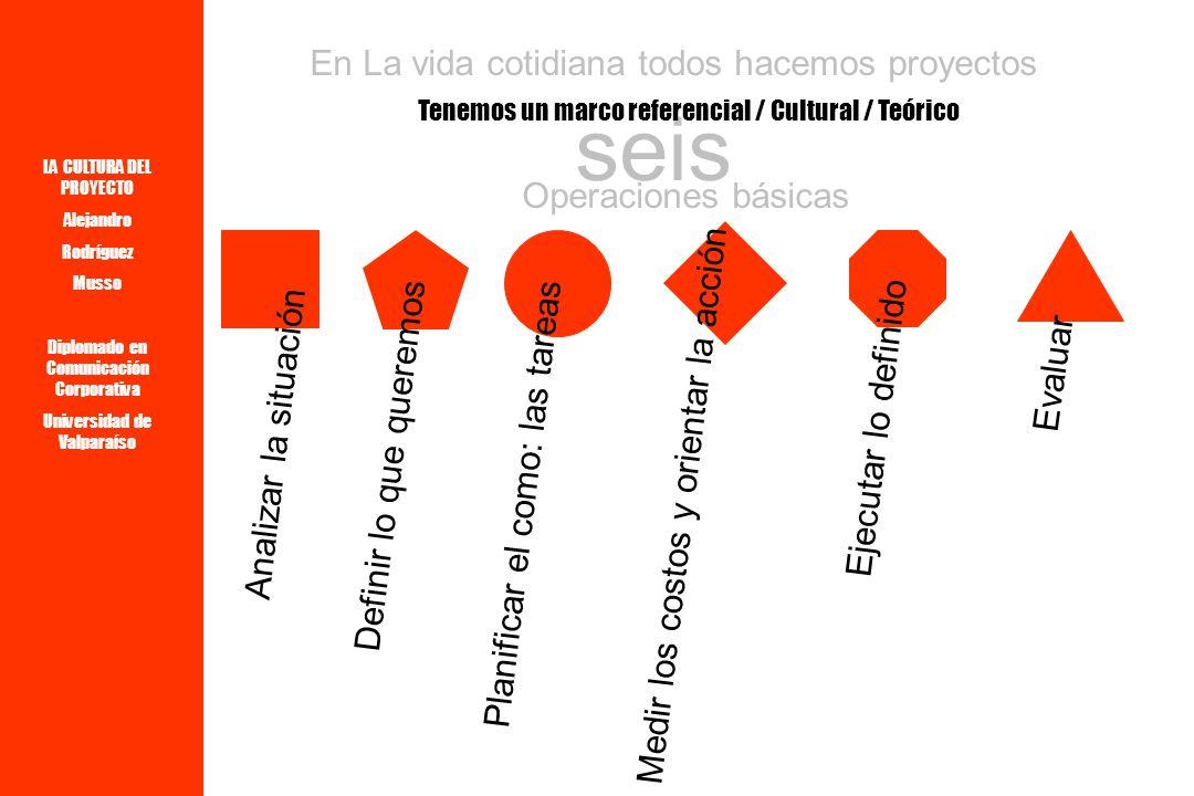 LA CULTURA DEL PROYECTO Alejandro Rodríguez Musso Diplomado en Comunicación Corporativa Universidad de Valparaíso La capacidad de PROYECTAR Es una Competencia humana