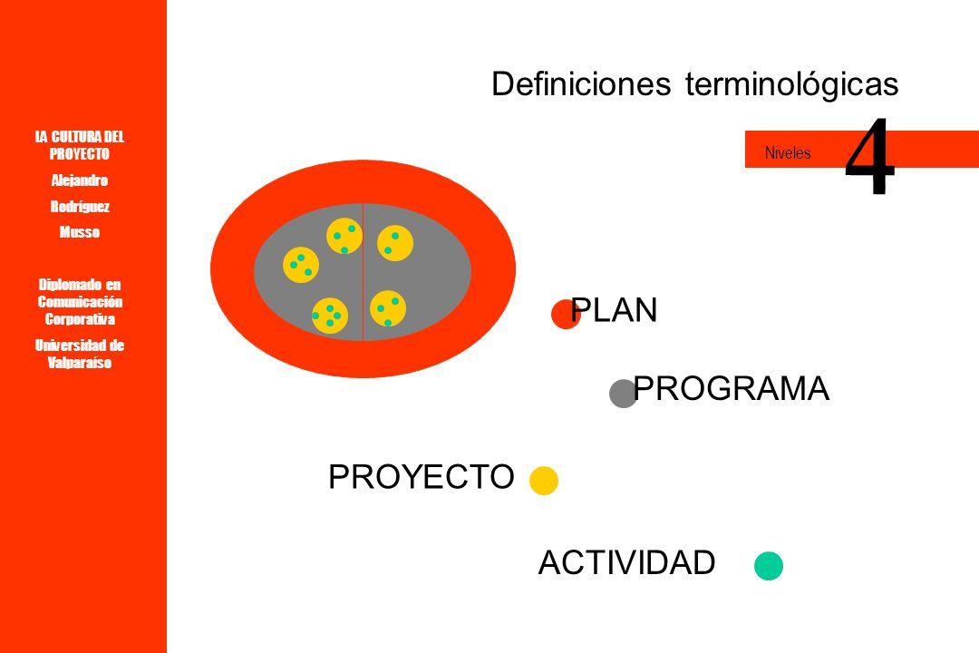 LA CULTURA DEL PROYECTO Alejandro Rodríguez Musso Diplomado en Comunicación Corporativa Universidad de Valparaíso Existen niveles de proyectos la idea 4 Niveles primer esbozo el anteproyecto el proyecto definitivo