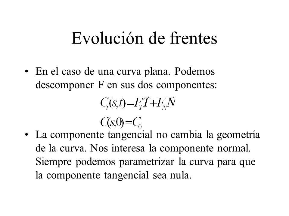 Evolución de frentes En el caso de una curva plana.