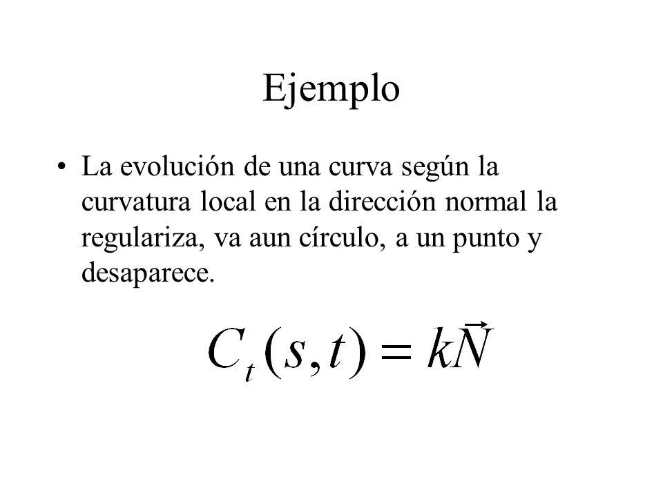 Ejemplo La evolución de una curva según la curvatura local en la dirección normal la regulariza, va aun círculo, a un punto y desaparece.