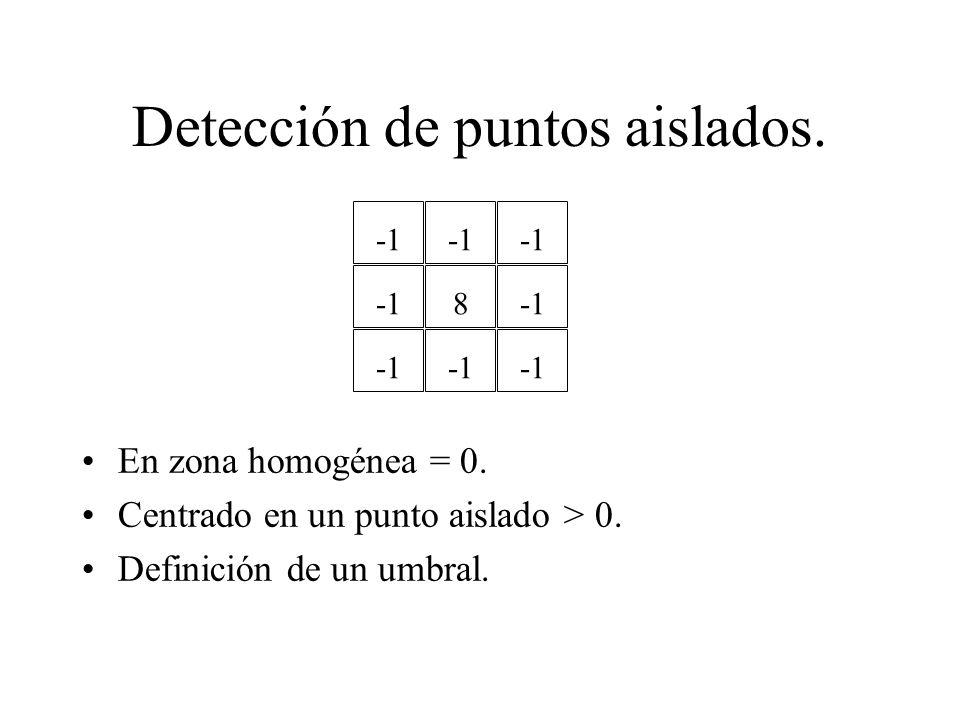 Detección de puntos aislados. En zona homogénea = 0.