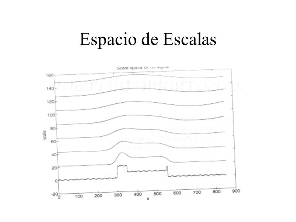 Espacio de Escalas
