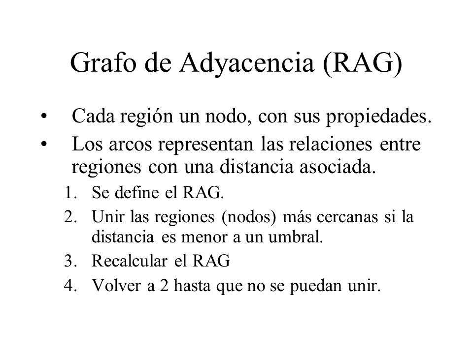 Grafo de Adyacencia (RAG) Cada región un nodo, con sus propiedades.