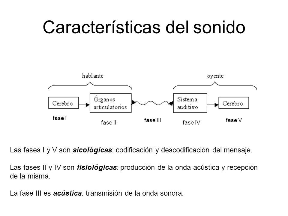 Características del sonido Las fases I y V son sicológicas: codificación y descodificación del mensaje.