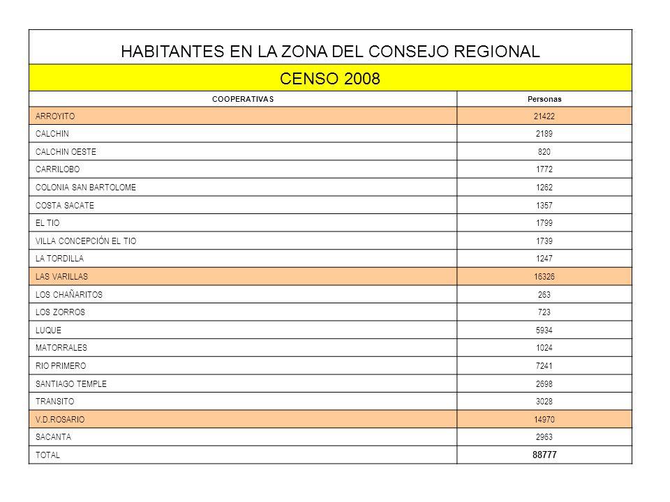 HABITANTES EN LA ZONA DEL CONSEJO REGIONAL CENSO 2008 COOPERATIVASPersonas ARROYITO21422 CALCHIN2189 CALCHIN OESTE820 CARRILOBO1772 COLONIA SAN BARTOLOME1262 COSTA SACATE1357 EL TIO1799 VILLA CONCEPCIÓN EL TIO1739 LA TORDILLA1247 LAS VARILLAS16326 LOS CHAÑARITOS263 LOS ZORROS723 LUQUE5934 MATORRALES1024 RIO PRIMERO7241 SANTIAGO TEMPLE2698 TRANSITO3028 V.D.ROSARIO14970 SACANTA2963 TOTAL 88777