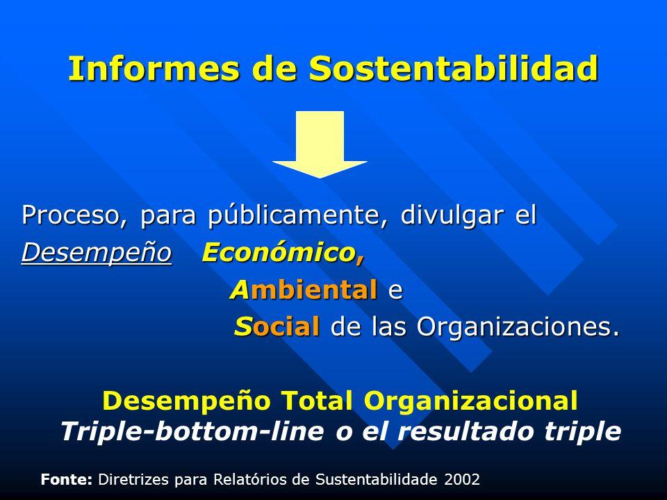 Informes de Sostentabilidad Proceso, para públicamente, divulgar el Desempeño Económico, Ambiental e Ambiental e Social de las Organizaciones.