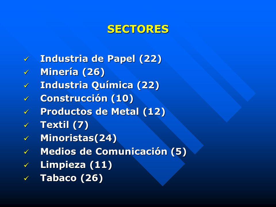 SECTORES Industria de Papel (22) Industria de Papel (22) Minería (26) Minería (26) Industria Química (22) Industria Química (22) Construcción (10) Construcción (10) Productos de Metal (12) Productos de Metal (12) Textil (7) Textil (7) Minoristas(24) Minoristas(24) Medios de Comunicación (5) Medios de Comunicación (5) Limpieza (11) Limpieza (11) Tabaco (26) Tabaco (26)
