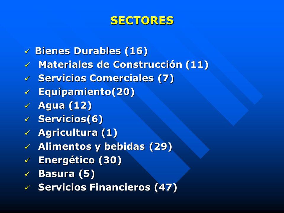 SECTORES Bienes Durables (16) Bienes Durables (16) Materiales de Construcción (11) Materiales de Construcción (11) Servicios Comerciales (7) Servicios Comerciales (7) Equipamiento(20) Equipamiento(20) Agua (12) Agua (12) Servicios(6) Servicios(6) Agricultura (1) Agricultura (1) Alimentos y bebidas (29) Alimentos y bebidas (29) Energético (30) Energético (30) Basura (5) Basura (5) Servicios Financieros (47) Servicios Financieros (47)