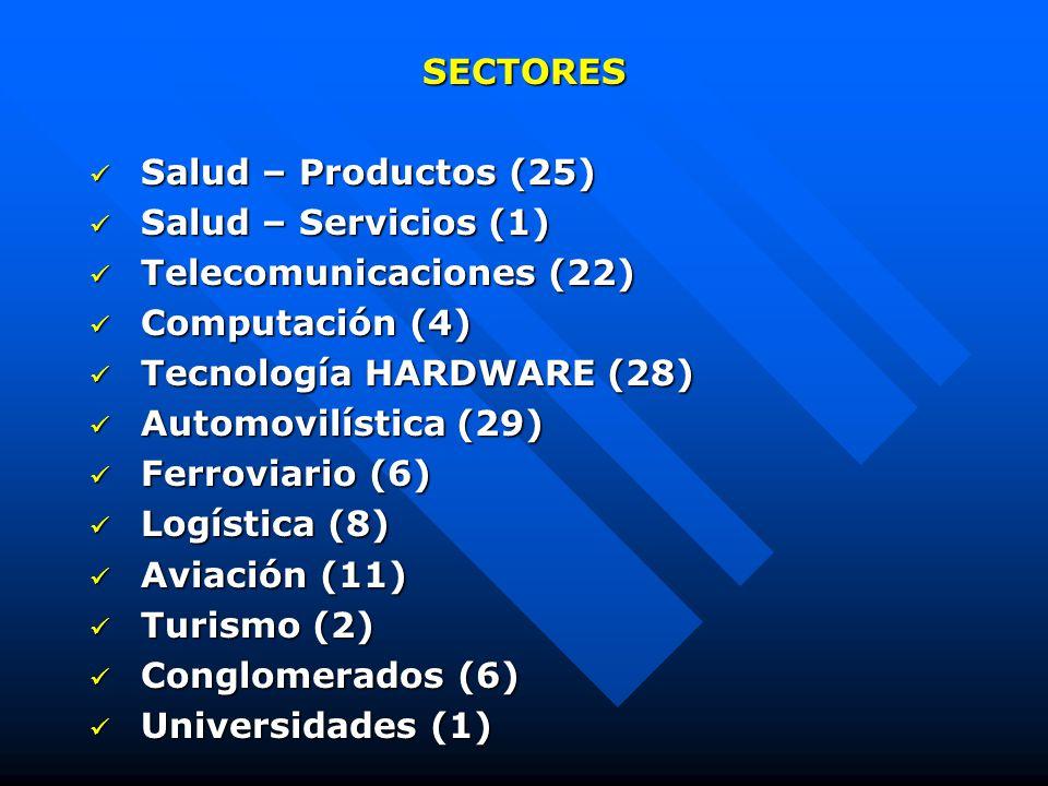 SECTORES Salud – Productos (25) Salud – Productos (25) Salud – Servicios (1) Salud – Servicios (1) Telecomunicaciones (22) Telecomunicaciones (22) Computación (4) Computación (4) Tecnología HARDWARE (28) Tecnología HARDWARE (28) Automovilística (29) Automovilística (29) Ferroviario (6) Ferroviario (6) Logística (8) Logística (8) Aviación (11) Aviación (11) Turismo (2) Turismo (2) Conglomerados (6) Conglomerados (6) Universidades (1) Universidades (1)