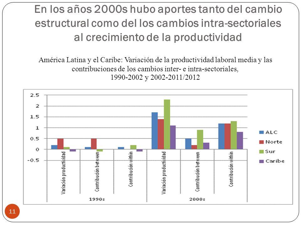 En los años 2000s hubo aportes tanto del cambio estructural como del los cambios intra-sectoriales al crecimiento de la productividad 11 América Latina y el Caribe: Variación de la productividad laboral media y las contribuciones de los cambios inter- e intra-sectoriales, 1990-2002 y 2002-2011/2012