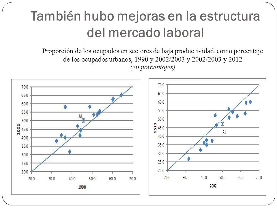 También hubo mejoras en la estructura del mercado laboral Proporción de los ocupados en sectores de baja productividad, como porcentaje de los ocupados urbanos, 1990 y 2002/2003 y 2002/2003 y 2012 (en porcentajes)