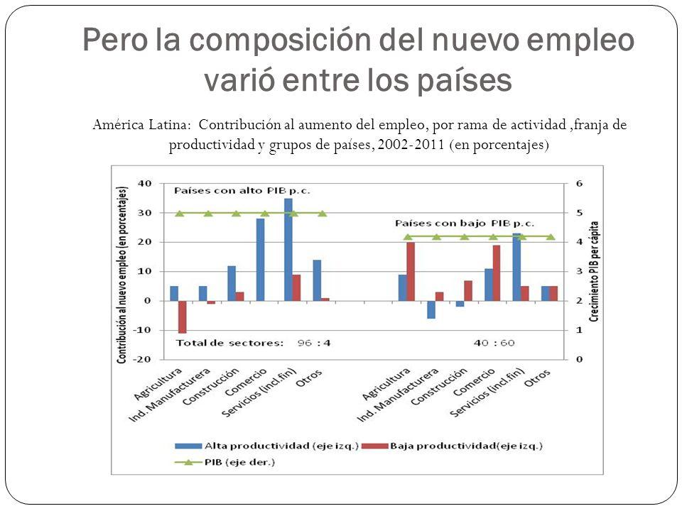 Pero la composición del nuevo empleo varió entre los países América Latina: Contribución al aumento del empleo, por rama de actividad,franja de productividad y grupos de países, 2002-2011 (en porcentajes)