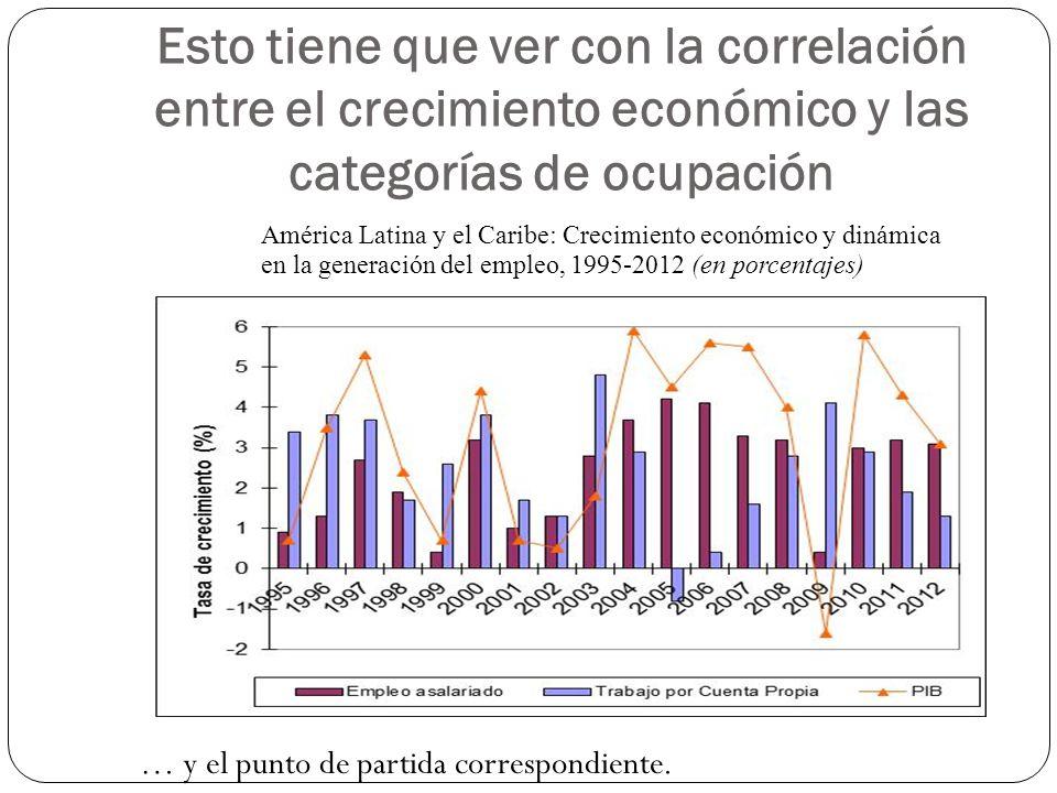 Esto tiene que ver con la correlación entre el crecimiento económico y las categorías de ocupación América Latina y el Caribe: Crecimiento económico y dinámica en la generación del empleo, 1995-2012 (en porcentajes) … y el punto de partida correspondiente.