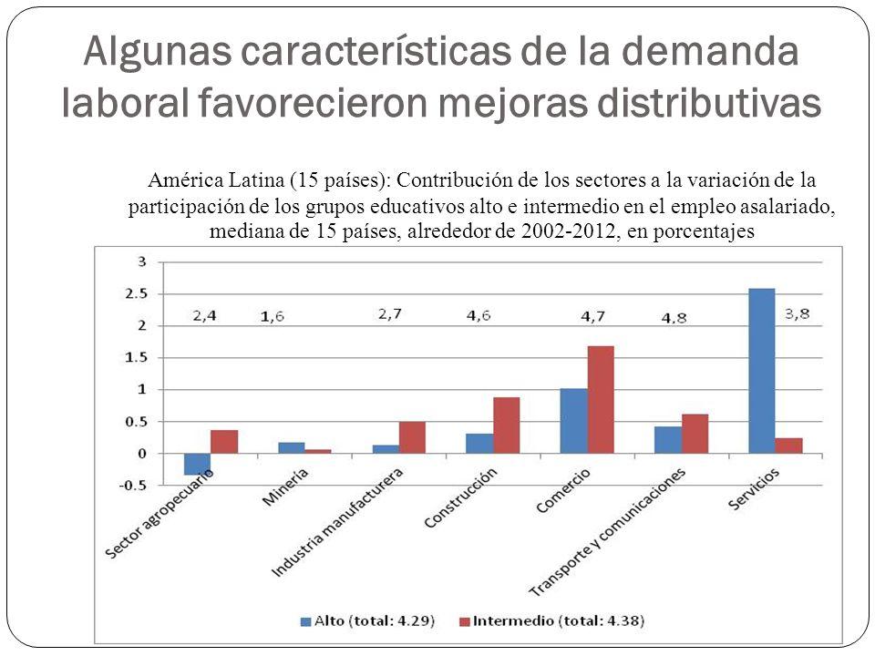 Algunas características de la demanda laboral favorecieron mejoras distributivas América Latina (15 países): Contribución de los sectores a la variación de la participación de los grupos educativos alto e intermedio en el empleo asalariado, mediana de 15 países, alrededor de 2002-2012, en porcentajes