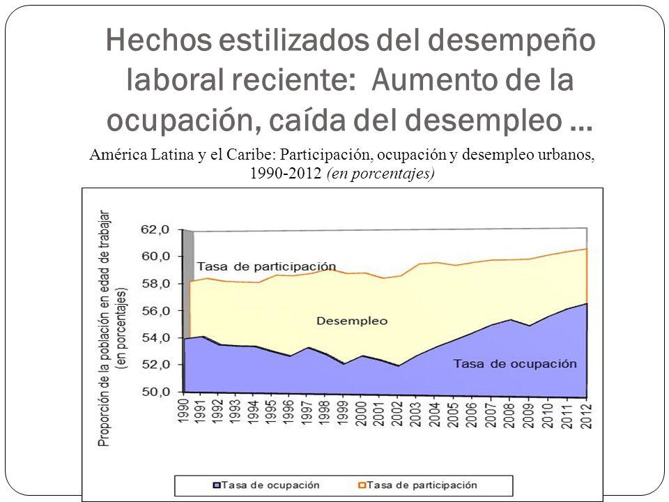 Hechos estilizados del desempeño laboral reciente: Aumento de la ocupación, caída del desempleo … América Latina y el Caribe: Participación, ocupación y desempleo urbanos, 1990-2012 (en porcentajes)