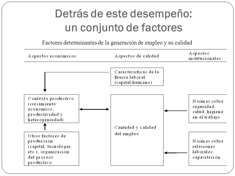 Detrás de este desempeño: un conjunto de factores Factores determinantes de la generación de empleo y su calidad