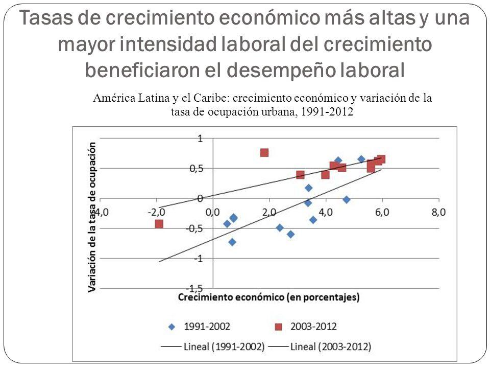 Tasas de crecimiento económico más altas y una mayor intensidad laboral del crecimiento beneficiaron el desempeño laboral América Latina y el Caribe: crecimiento económico y variación de la tasa de ocupación urbana, 1991-2012