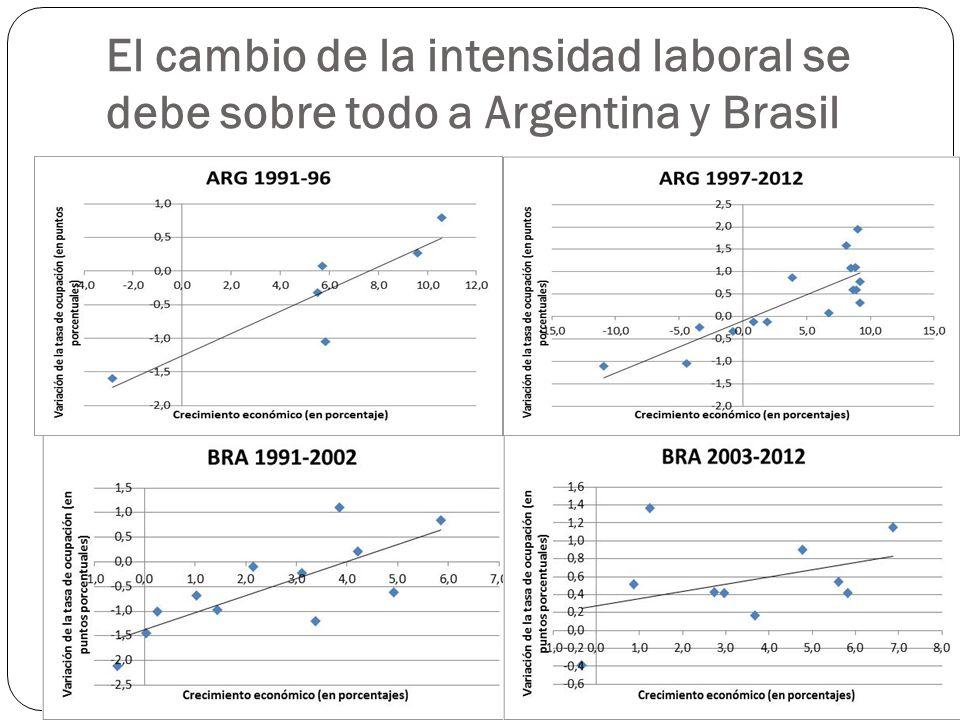 El cambio de la intensidad laboral se debe sobre todo a Argentina y Brasil