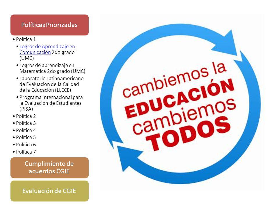 Políticas Priorizadas Política 1 Logros de Aprendizaje en Comunicación 2do grado (UMC)Logros de Aprendizaje en Comunicación Logros de aprendizaje en Matemática 2do grado (UMC) Laboratorio Latinoamericano de Evaluación de la Calidad de la Educación (LLECE) Programa Internacional para la Evaluación de Estudiantes (PISA) Política 2 Política 3 Política 4 Política 5 Política 6 Política 7 Cumplimiento de acuerdos CGIE Evaluación de CGIE