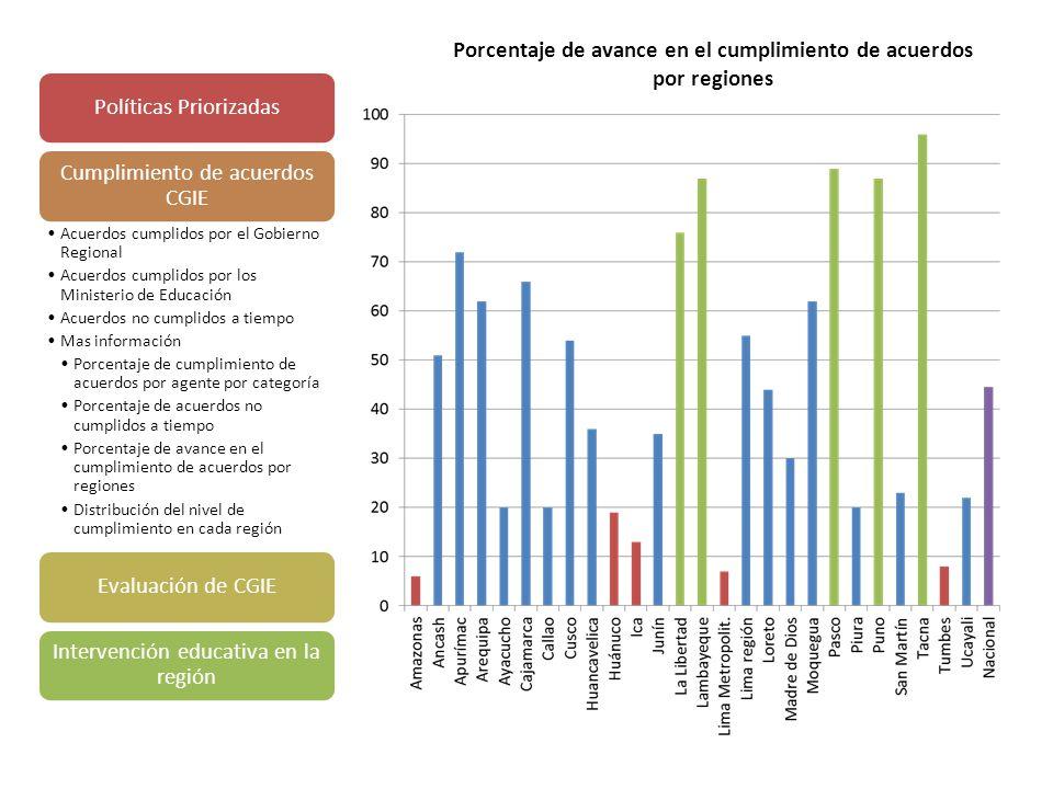Políticas Priorizadas Cumplimiento de acuerdos CGIE Acuerdos cumplidos por el Gobierno Regional Acuerdos cumplidos por los Ministerio de Educación Acuerdos no cumplidos a tiempo Mas información Porcentaje de cumplimiento de acuerdos por agente por categoría Porcentaje de acuerdos no cumplidos a tiempo Porcentaje de avance en el cumplimiento de acuerdos por regiones Distribución del nivel de cumplimiento en cada región Evaluación de CGIE Intervención educativa en la región Porcentaje de avance en el cumplimiento de acuerdos por regiones