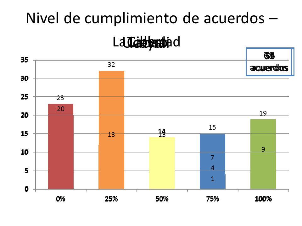 Nivel de cumplimiento de acuerdos – La Libertad 68 acuerdos Callao 56 acuerdos Ucayali 71 acuerdos Tacna 53 acuerdos