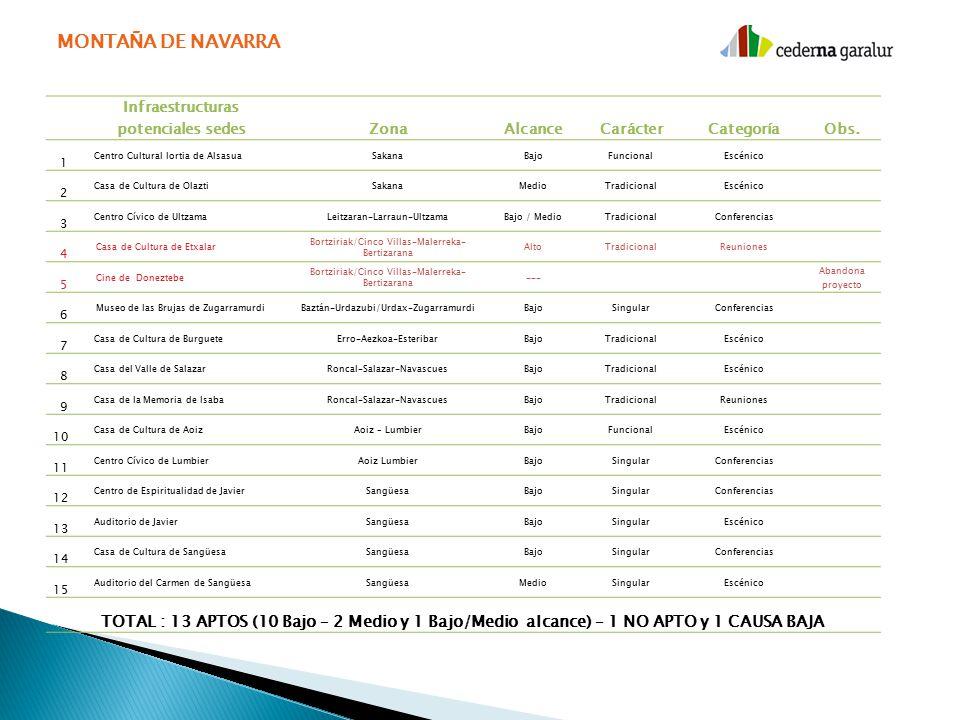 MONTAÑA DE NAVARRA Infraestructuras potenciales sedes ZonaAlcanceCarácterCategoríaObs.