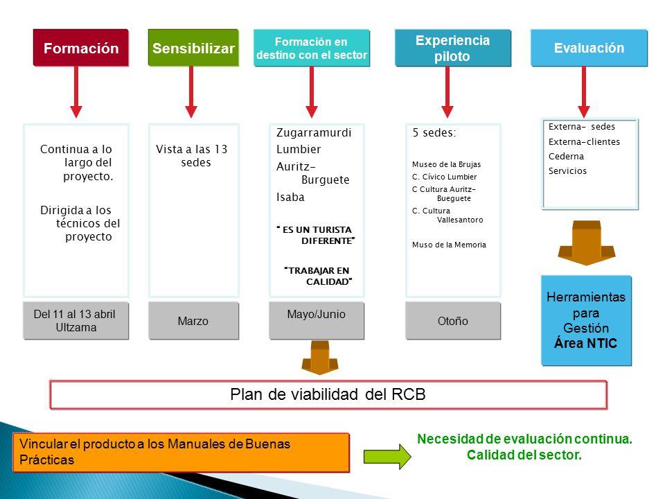 FormaciónSensibilizar Experiencia piloto Formación en destino con el sector Continua a lo largo del proyecto.
