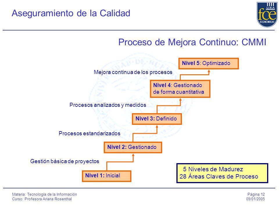Página 12 09/01/2005 Aseguramiento de la Calidad Materia: Tecnología de la Información Curso: Profesora Ariana Rosenthal Proceso de Mejora Continuo: CMMI Gestión básica de proyectos Nivel 1: Inicial Nivel 2: Gestionado Nivel 3: Definido Nivel 4: Gestionado de forma cuantitativa Nivel 5: Optimizado Procesos estandarizados Procesos analizados y medidos Mejora continua de los procesos 5 Niveles de Madurez 28 Áreas Claves de Proceso
