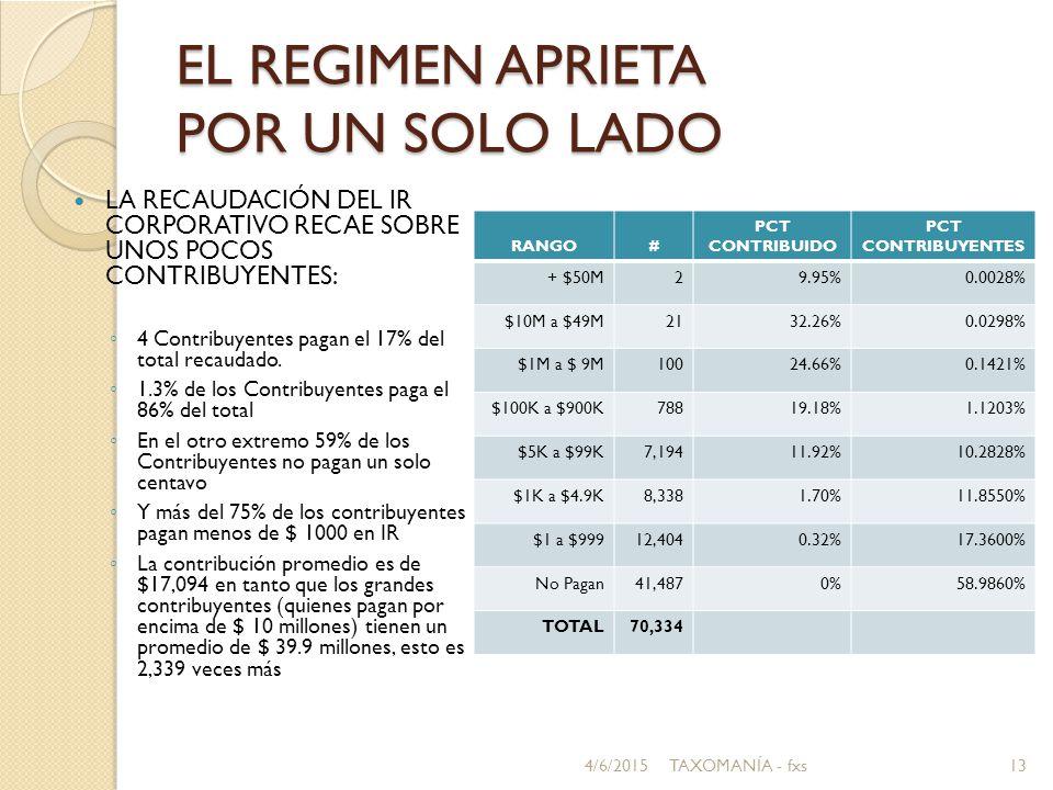 EL REGIMEN APRIETA POR UN SOLO LADO LA RECAUDACIÓN DEL IR CORPORATIVO RECAE SOBRE UNOS POCOS CONTRIBUYENTES: ◦ 4 Contribuyentes pagan el 17% del total recaudado.