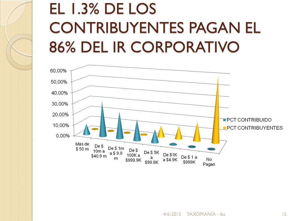 EL 1.3% DE LOS CONTRIBUYENTES PAGAN EL 86% DEL IR CORPORATIVO 4/6/201515TAXOMANÍA - fxs