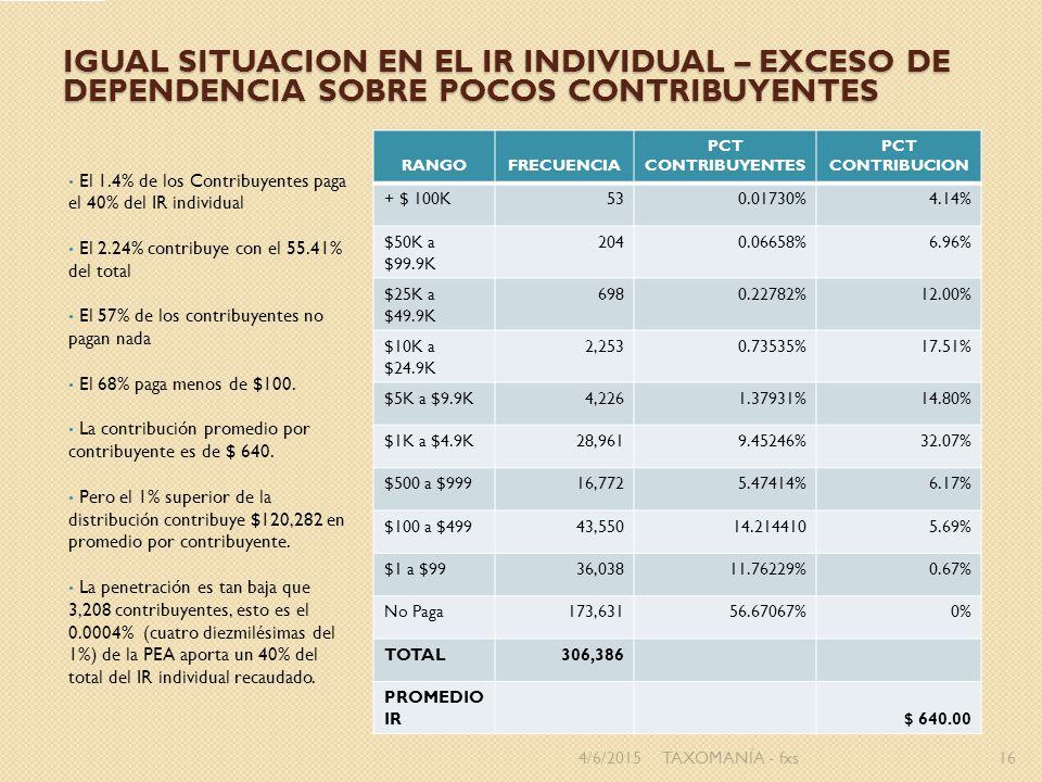 IGUAL SITUACION EN EL IR INDIVIDUAL – EXCESO DE DEPENDENCIA SOBRE POCOS CONTRIBUYENTES El 1.4% de los Contribuyentes paga el 40% del IR individual El 2.24% contribuye con el 55.41% del total El 57% de los contribuyentes no pagan nada El 68% paga menos de $100.
