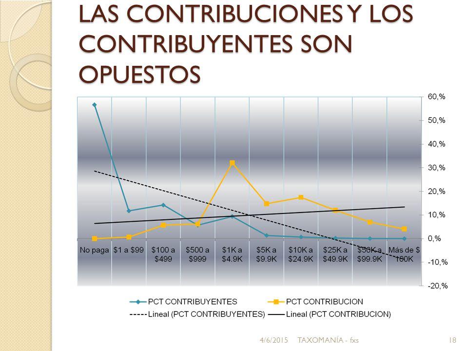 LAS CONTRIBUCIONES Y LOS CONTRIBUYENTES SON OPUESTOS 4/6/201518TAXOMANÍA - fxs