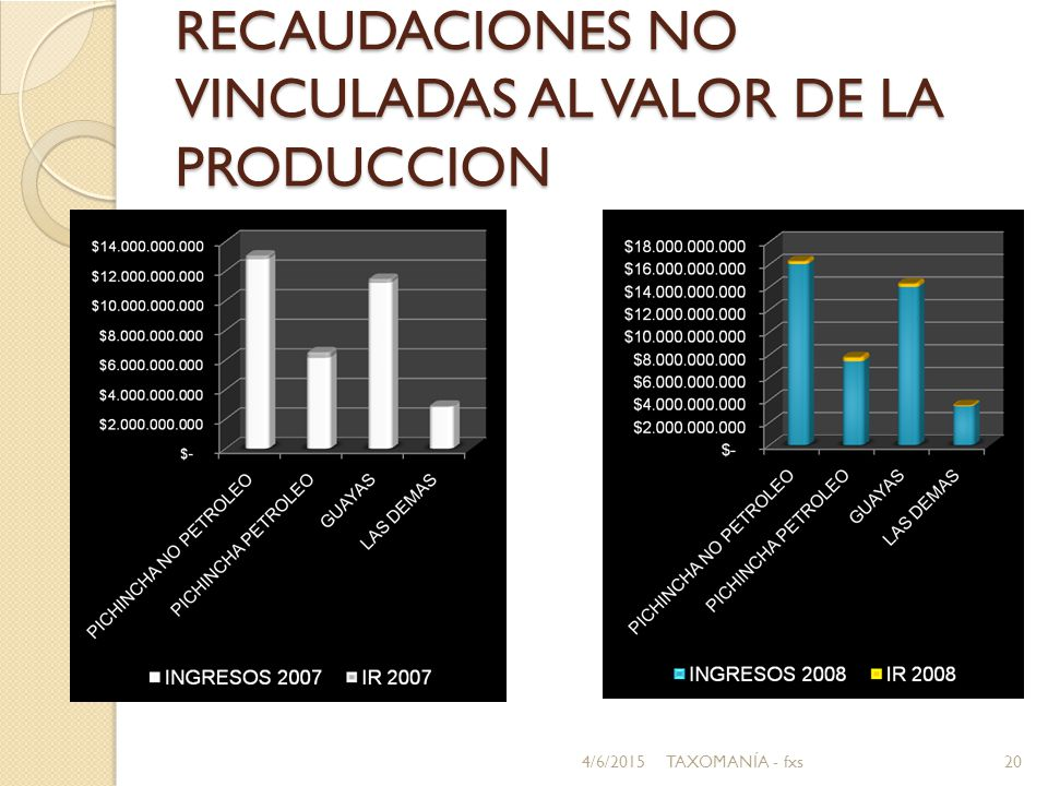 RECAUDACIONES NO VINCULADAS AL VALOR DE LA PRODUCCION 4/6/201520TAXOMANÍA - fxs