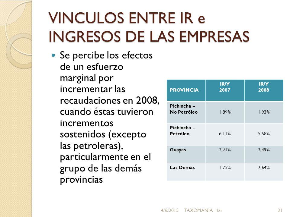 VINCULOS ENTRE IR e INGRESOS DE LAS EMPRESAS Se percibe los efectos de un esfuerzo marginal por incrementar las recaudaciones en 2008, cuando éstas tuvieron incrementos sostenidos (excepto las petroleras), particularmente en el grupo de las demás provincias PROVINCIA IR/Y 2007 IR/Y 2008 Pichincha – No Petróleo1.89%1.93% Pichincha – Petróleo6.11%5.58% Guayas2.21%2.49% Las Demás1.75%2.64% 4/6/201521TAXOMANÍA - fxs