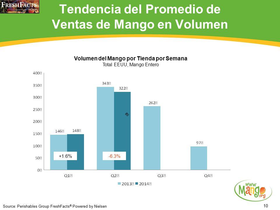 10 Tendencia del Promedio de Ventas de Mango en Volumen +1.6% Source: Perishables Group FreshFacts ® Powered by Nielsen -6.3% Volumen del Mango por Tienda por Semana Total EEUU, Mango Entero