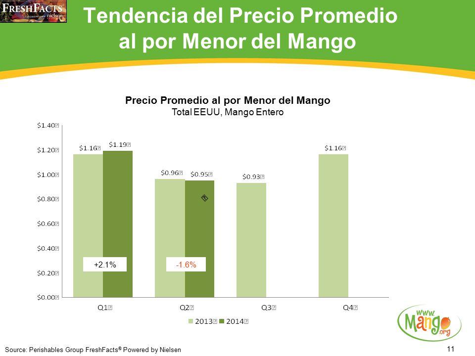 11 Tendencia del Precio Promedio al por Menor del Mango Source: Perishables Group FreshFacts ® Powered by Nielsen +2.1%-1.6% Precio Promedio al por Menor del Mango Total EEUU, Mango Entero