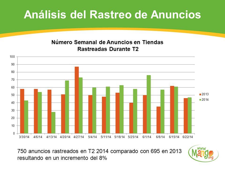 750 anuncios rastreados en T2 2014 comparado con 695 en 2013 resultando en un incremento del 8% Número Semanal de Anuncios en Tiendas Rastreadas Durante T2