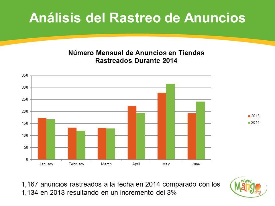 Análisis del Rastreo de Anuncios 1,167 anuncios rastreados a la fecha en 2014 comparado con los 1,134 en 2013 resultando en un incremento del 3%