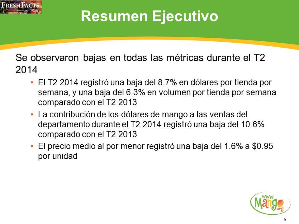 5 Resumen Ejecutivo Se observaron bajas en todas las métricas durante el T2 2014 El T2 2014 registró una baja del 8.7% en dólares por tienda por semana, y una baja del 6.3% en volumen por tienda por semana comparado con el T2 2013 La contribución de los dólares de mango a las ventas del departamento durante el T2 2014 registró una baja del 10.6% comparado con el T2 2013 El precio medio al por menor registró una baja del 1.6% a $0.95 por unidad