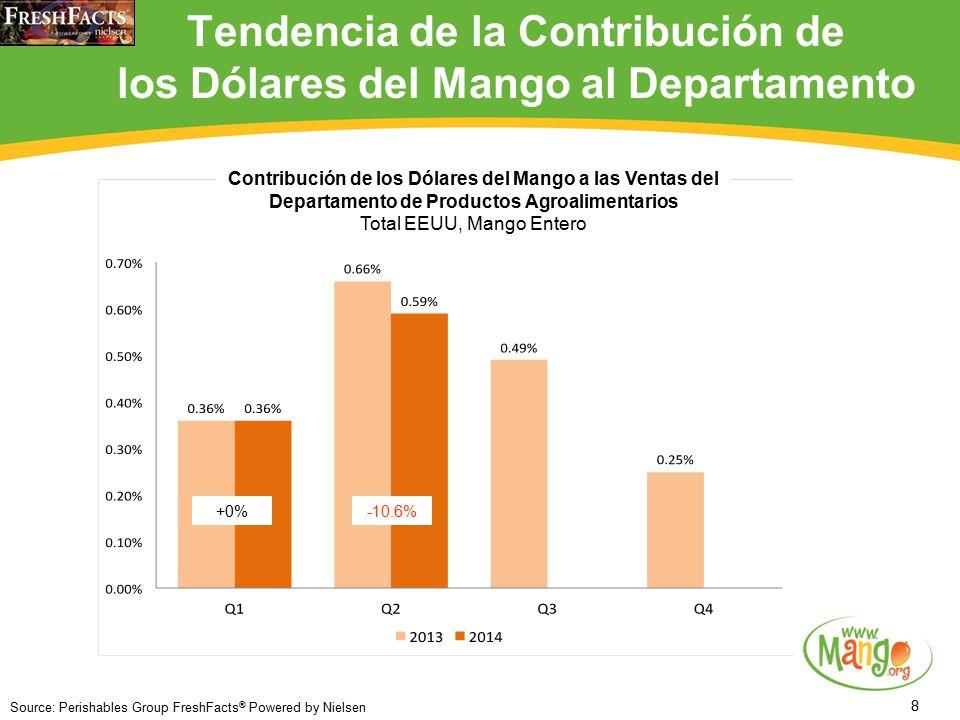 8 Tendencia de la Contribución de los Dólares del Mango al Departamento Source: Perishables Group FreshFacts ® Powered by Nielsen +0%-10.6% Contribución de los Dólares del Mango a las Ventas del Departamento de Productos Agroalimentarios Total EEUU, Mango Entero