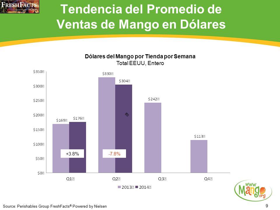 9 Tendencia del Promedio de Ventas de Mango en Dólares +3.8% Source: Perishables Group FreshFacts ® Powered by Nielsen -7.8% Dólares del Mango por Tienda por Semana Total EEUU, Entero