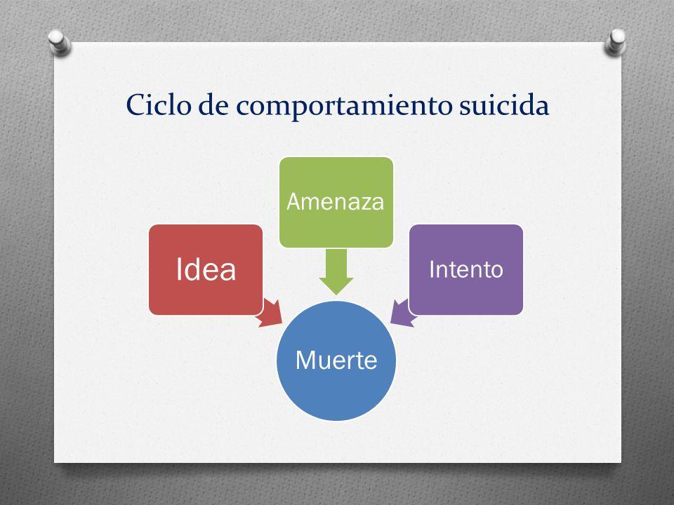 Ciclo de comportamiento suicida Muerte Idea AmenazaIntento