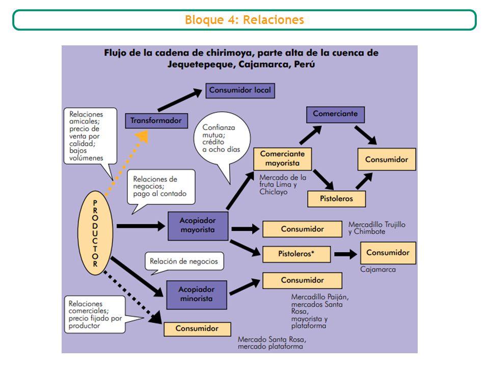 Bloque 4: Relaciones
