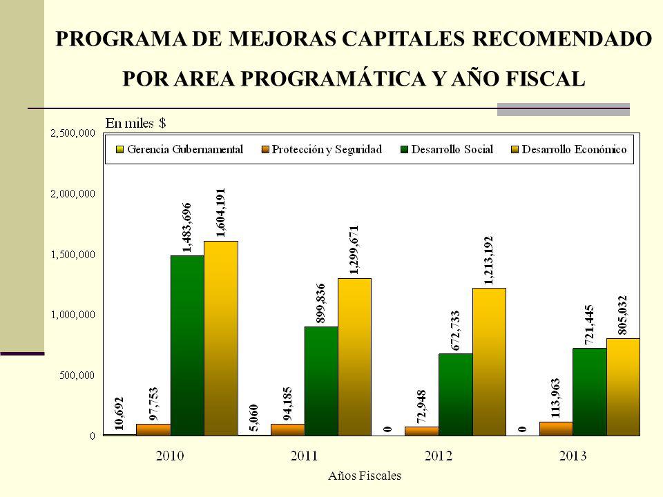 PROGRAMA DE MEJORAS CAPITALES RECOMENDADO POR AREA PROGRAMÁTICA Y AÑO FISCAL Años Fiscales