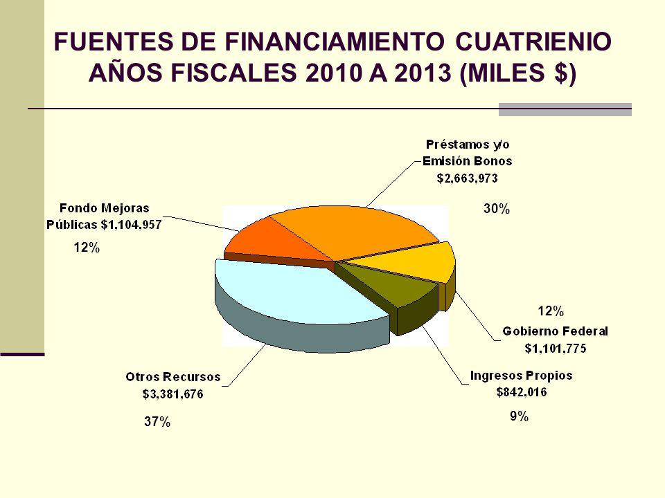 FUENTES DE FINANCIAMIENTO CUATRIENIO AÑOS FISCALES 2010 A 2013 (MILES $) 12% 30% 12% 9% 37%